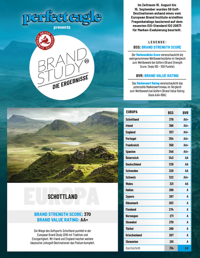 European Golf Brand Study II – Destinations